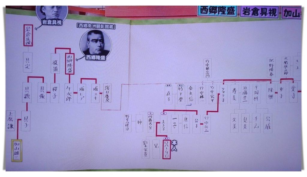 DAIGO、親戚、家系図