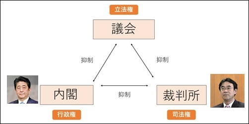 検察庁法改正法案、安倍晋三首相、黒川弘務検事長