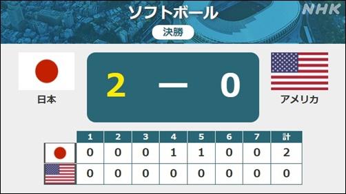 ソフトボール、東京オリンピック、決勝、日本、アメリカ、スコアボード