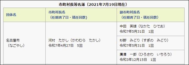 河村たかし、名古屋市長、任期、いつまで